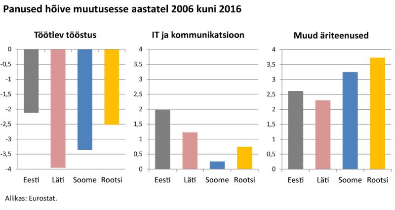 Panused hõive muutusesse aastatel 2006 kuni 2016