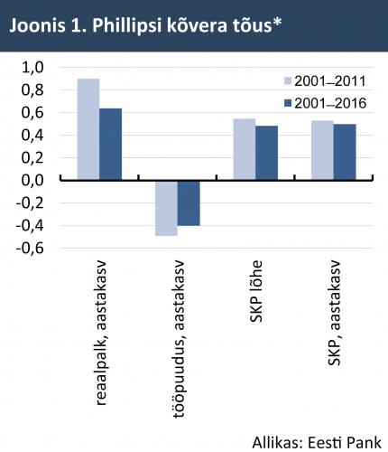 Phillipsi kõvera tõus