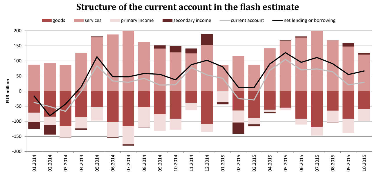 Structure of the current account in the flash estimate