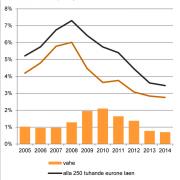 Ettevõtete pikaajaliste laenude intressimäär