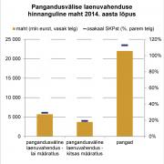 Pangandusvälise laenuvahenduse hinnanguline maht 2014. aasta lõpus