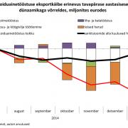 Toiduainetööstuse eksportkäibe erinevus tavapärase aastasisese dünaamikaga võrreldes, miljonites eurodes