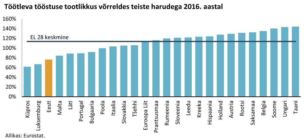 Riikide hinnatase ja töötleva tööstuse osakaal hõives 1975-2017
