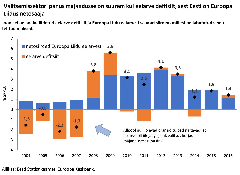Valitsemissektori panus majandusse on suurem kui eelarve defitsiit, sest Eesti on Euroopa Liidus netosaaja