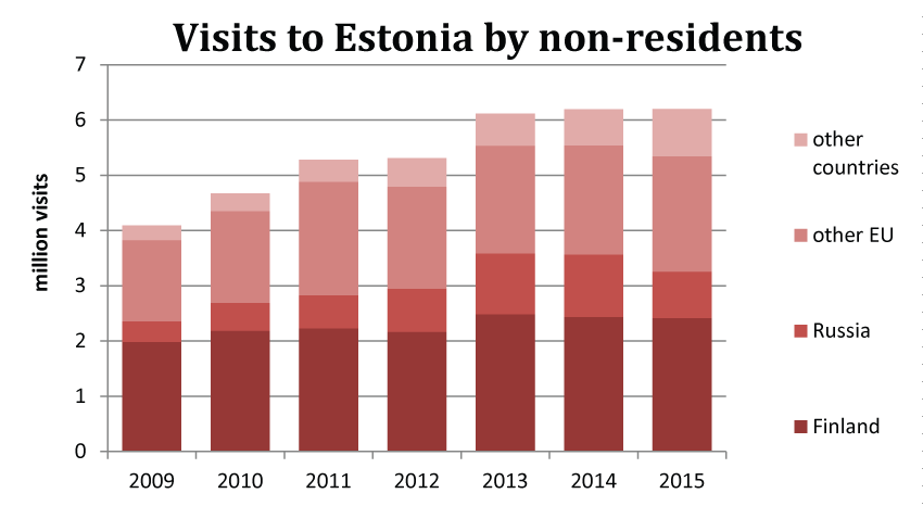 Visits to Estonia by non-residents